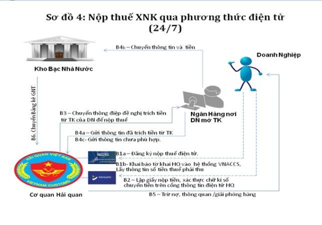 Quy trình nộp thuế XNK qua Phương thức điện tử