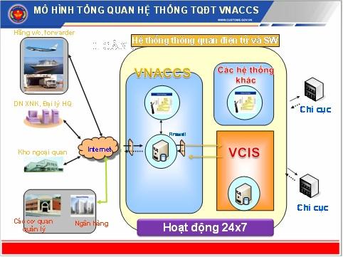 Hệ thống khai báo hải quan VNACCS/VCIS